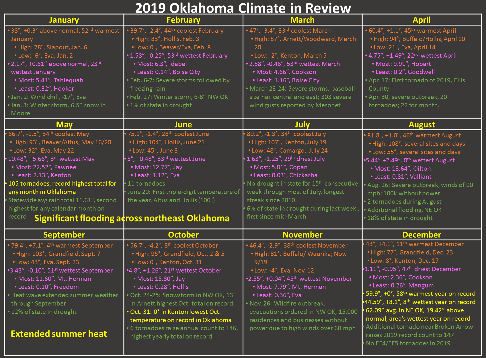 http://ticker.mesonet.org/archive/20200102/2019-climate-review.png